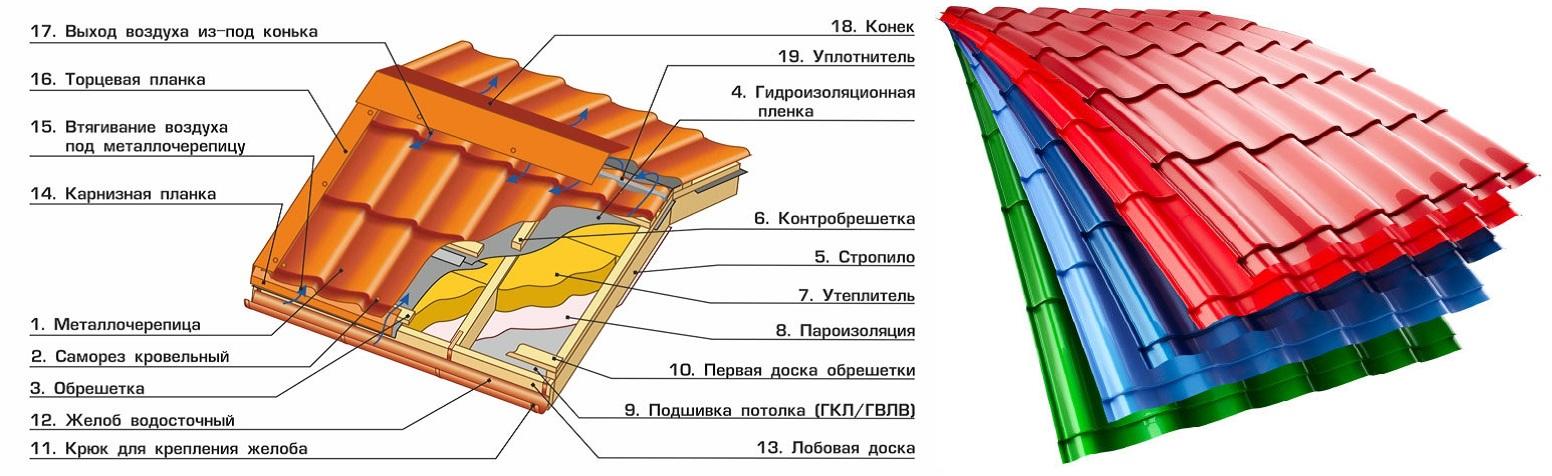 Схема монтажа крыши под металлочерепицу своими руками 28